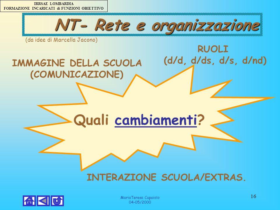 IRRSAE LOMBARDIA FORMAZIONE INCARICATI di FUNZIONI OBIETTIVO MariaTeresa Cupaiolo 04-05/2000 16 NT- Rete e organizzazione Quali cambiamenti?cambiamenti RUOLI (d/d, d/ds, d/s, d/nd) IMMAGINE DELLA SCUOLA (COMUNICAZIONE) INTERAZIONE SCUOLA/EXTRAS.