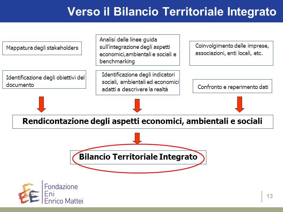 13 Verso il Bilancio Territoriale Integrato Mappatura degli stakeholders Analisi delle linee guida sullintegrazione degli aspetti economici,ambientali