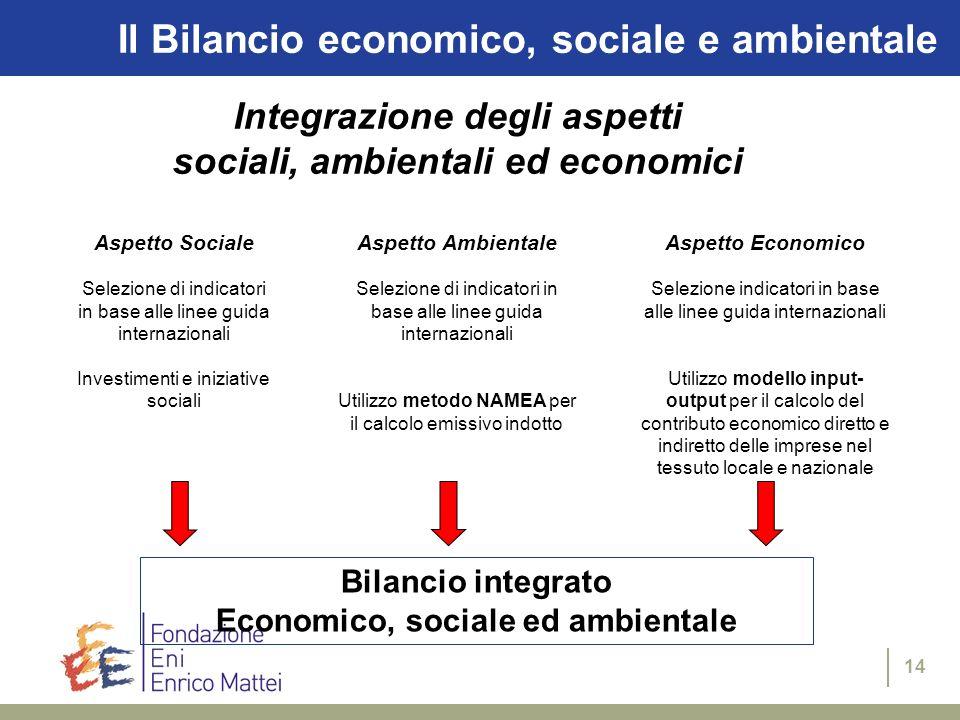 14 Il Bilancio economico, sociale e ambientale Aspetto Sociale Selezione di indicatori in base alle linee guida internazionali Investimenti e iniziati