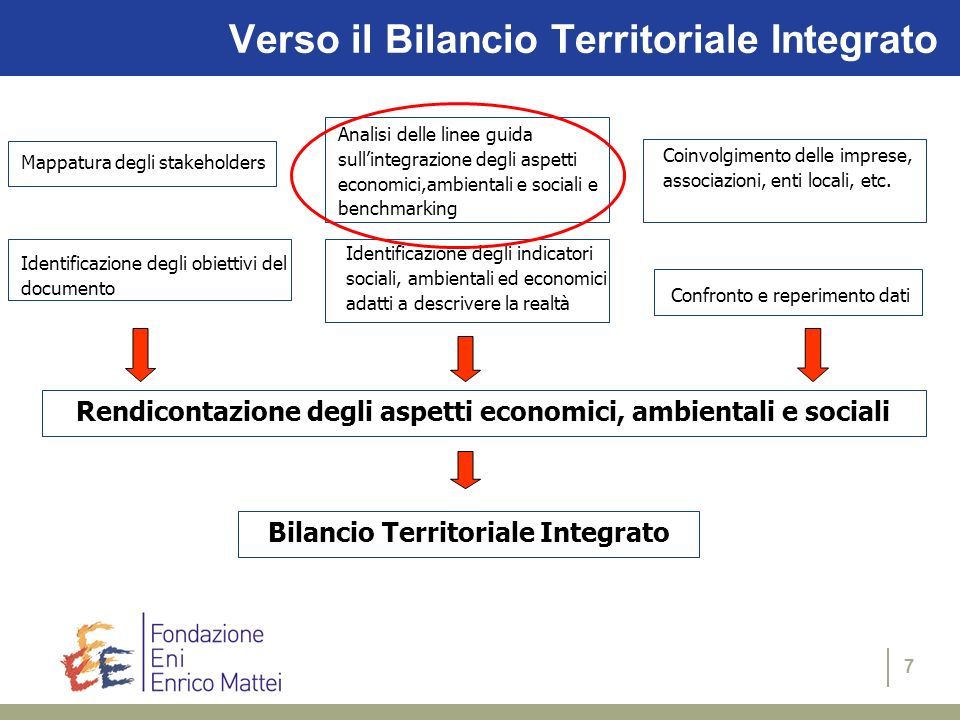 7 Verso il Bilancio Territoriale Integrato Mappatura degli stakeholders Analisi delle linee guida sullintegrazione degli aspetti economici,ambientali