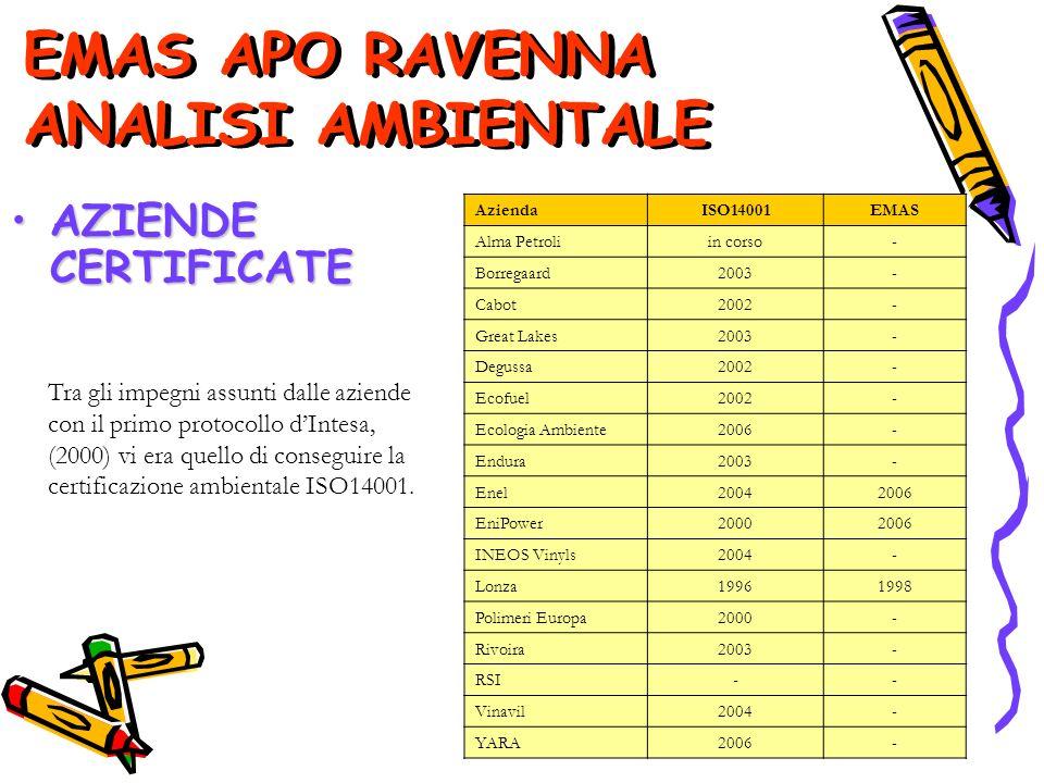 AziendaISO14001EMAS Alma Petroliin corso- Borregaard2003- Cabot2002- Great Lakes2003- Degussa2002- Ecofuel2002- Ecologia Ambiente2006- Endura2003- Enel20042006 EniPower20002006 INEOS Vinyls2004- Lonza19961998 Polimeri Europa2000- Rivoira2003- RSI-- Vinavil2004- YARA2006- AZIENDE CERTIFICATEAZIENDE CERTIFICATE Tra gli impegni assunti dalle aziende con il primo protocollo dIntesa, (2000) vi era quello di conseguire la certificazione ambientale ISO14001.