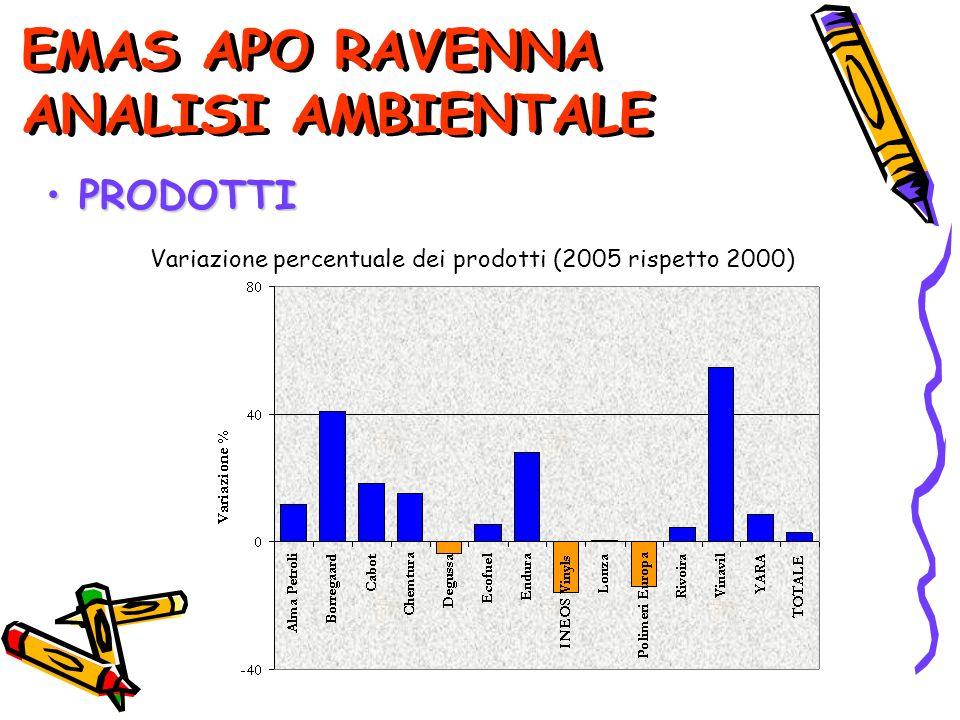 EMAS APO RAVENNA ANALISI AMBIENTALE PRODOTTI PRODOTTI Variazione percentuale dei prodotti (2005 rispetto 2000)