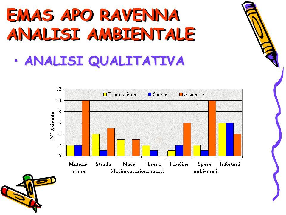 EMAS APO RAVENNA ANALISI AMBIENTALE ANALISI QUALITATIVA ANALISI QUALITATIVA