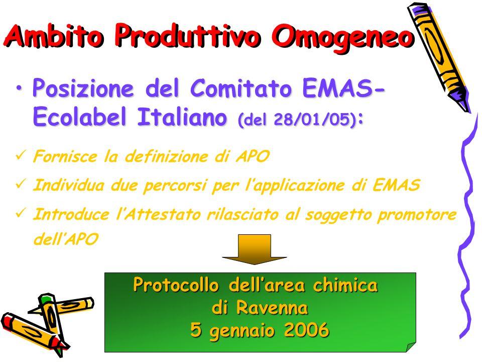 Ambito Produttivo Omogeneo Posizione del Comitato EMAS- Ecolabel Italiano (del 28/01/05) :Posizione del Comitato EMAS- Ecolabel Italiano (del 28/01/05) : Fornisce la definizione di APO Individua due percorsi per lapplicazione di EMAS Introduce lAttestato rilasciato al soggetto promotore dellAPO Protocollo dellarea chimica di Ravenna 5 gennaio 2006