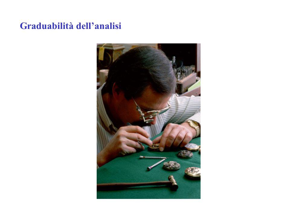 Graduabilità dellanalisi