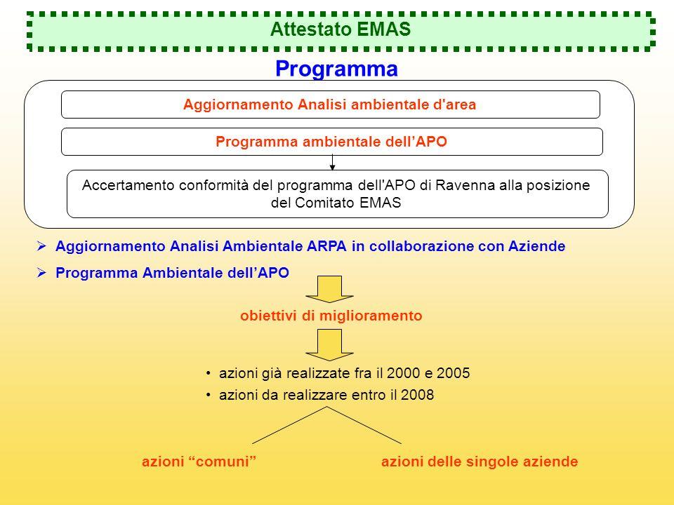 Attestato EMAS Programma Aggiornamento Analisi Ambientale ARPA in collaborazione con Aziende Programma Ambientale dellAPO Aggiornamento Analisi ambien