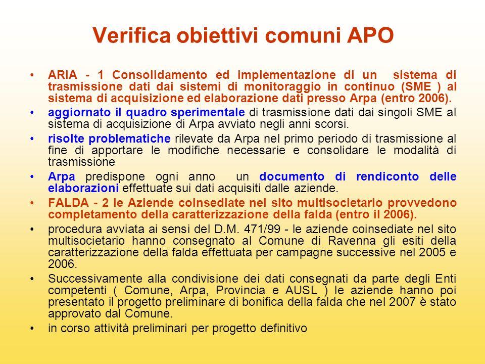 Verifica obiettivi comuni APO ARIA - 1 Consolidamento ed implementazione di un sistema di trasmissione dati dai sistemi di monitoraggio in continuo (SME ) al sistema di acquisizione ed elaborazione dati presso Arpa (entro 2006).