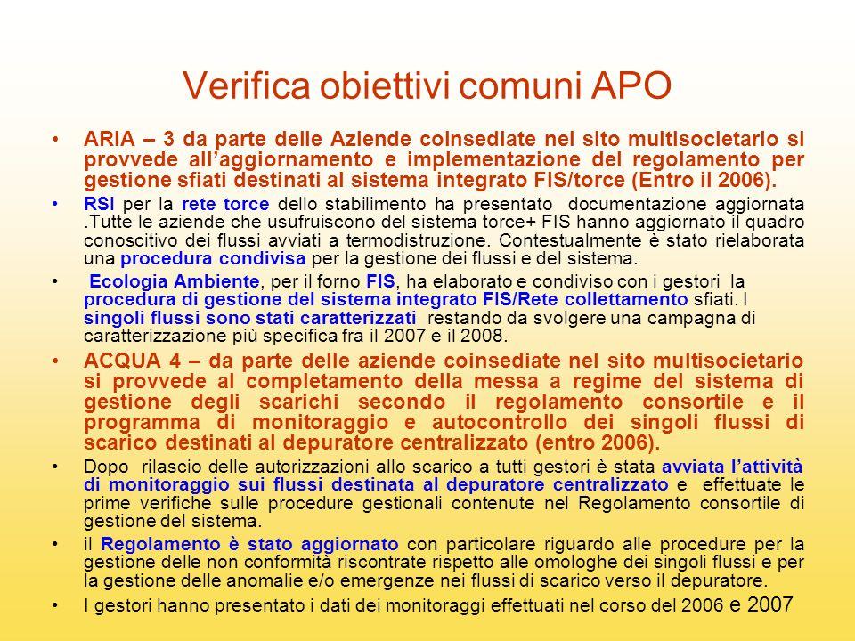 Verifica obiettivi comuni APO ARIA – 3 da parte delle Aziende coinsediate nel sito multisocietario si provvede allaggiornamento e implementazione del regolamento per gestione sfiati destinati al sistema integrato FIS/torce (Entro il 2006).