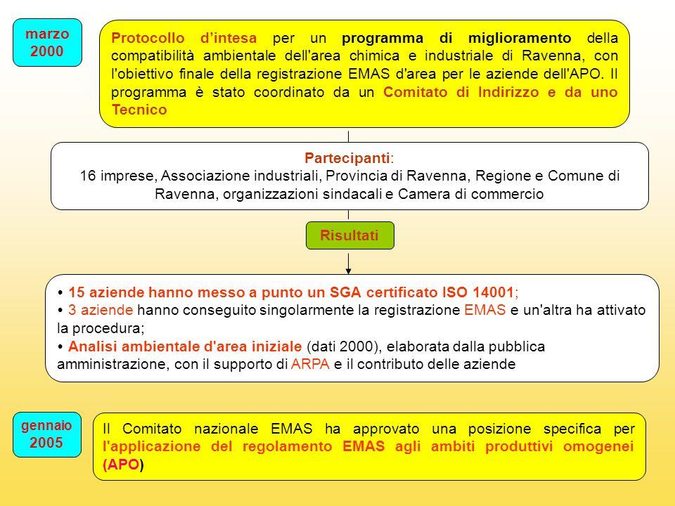 Aggiornamento Analisi ambientale d area Gennaio 2006 Secondo protocollo d intesa siglato, con il quale i soggetti sottoscrittori, coordinati in un Comitato Promotore, hanno confermato l intenzione di procedere al conseguimento della registrazione EMAS dell APO Partecipanti: Regione Emilia Romagna, Provincia di Ravenna, Comune di Ravenna, organizzazioni sindacali, Associazione Industriali e 17 aziende Programma Accertamento conformità del programma dell APO di Ravenna alla posizione del Comitato EMAS VERIFICA DA PARTE DI UN SOGGETTO TERZO ACCREDITATO Programma ambientale dellAPO Su iniziativa del comitato promotore, viene costituita una ASSOCIAZIONE composta da tutte le società aderenti al protocollo, con l obiettivo della registrazione EMAS dell APO entro 2008 Esito positivo 12 luglio 2006 Il Comitato EMAS ha rilasciato l Attestato al Comitato Promotore