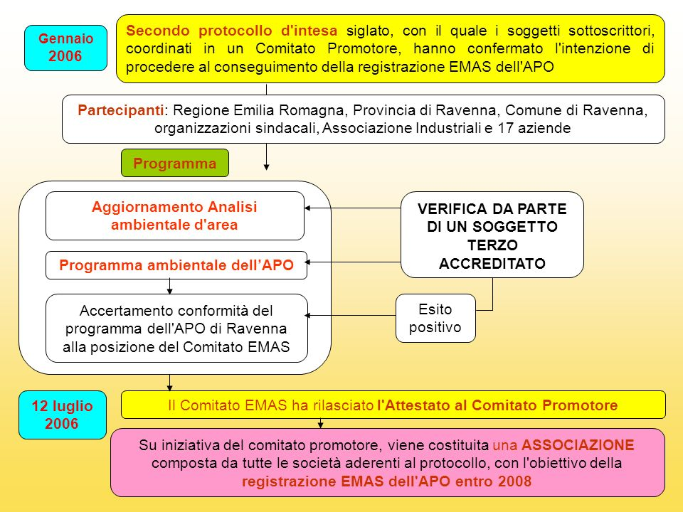 Aggiornamento Analisi ambientale d'area Gennaio 2006 Secondo protocollo d'intesa siglato, con il quale i soggetti sottoscrittori, coordinati in un Com
