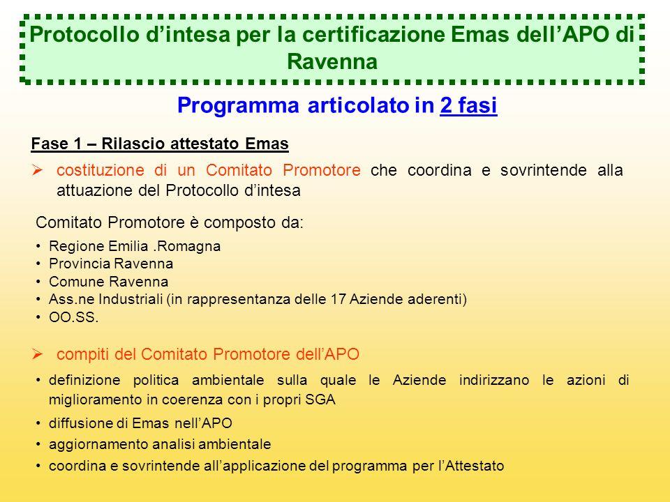 Protocollo dintesa per la certificazione Emas dellAPO di Ravenna Programma articolato in 2 fasi Fase 1 – Rilascio attestato Emas costituzione di un Co