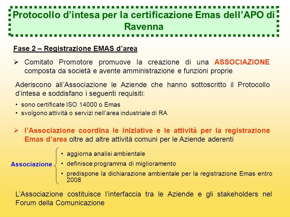 Protocollo dintesa per la certificazione Emas dellAPO di Ravenna Fase 2 – Registrazione EMAS darea Comitato Promotore promuove la creazione di una ASSOCIAZIONE composta da società e avente amministrazione e funzioni proprie Aderiscono allAssociazione le Aziende che hanno sottoscritto il Protocollo dintesa e soddisfano i seguenti requisiti: sono certificate ISO 14000 o Emas svolgono attività o servizi nellarea industriale di RA lAssociazione coordina le iniziative e le attività per la registrazione Emas darea oltre ad altre attività comuni per le Aziende aderenti aggiorna analisi ambientale definisce programma di miglioramento predispone la dichiarazione ambientale per la registrazione Emas entro 2008 Associazione LAssociazione costituisce linterfaccia tra le Aziende e gli stakeholders nel Forum della Comunicazione