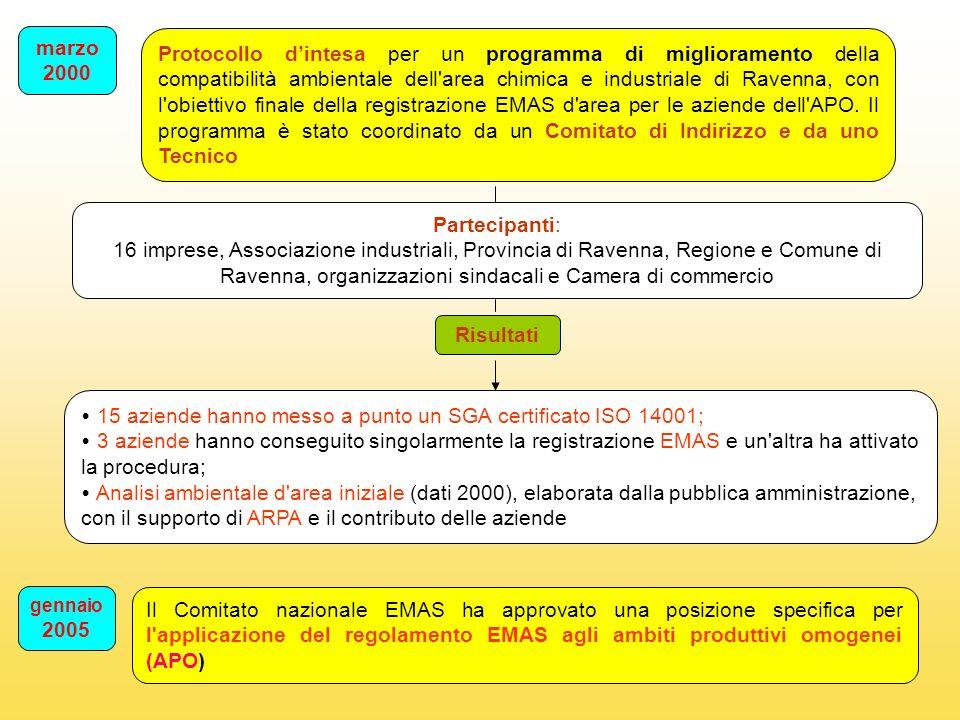 Risultati 15 aziende hanno messo a punto un SGA certificato ISO 14001; 3 aziende hanno conseguito singolarmente la registrazione EMAS e un altra ha attivato la procedura; Analisi ambientale d area iniziale (dati 2000), elaborata dalla pubblica amministrazione, con il supporto di ARPA e il contributo delle aziende marzo 2000 Protocollo dintesa per un programma di miglioramento della compatibilità ambientale dell area chimica e industriale di Ravenna, con l obiettivo finale della registrazione EMAS d area per le aziende dell APO.