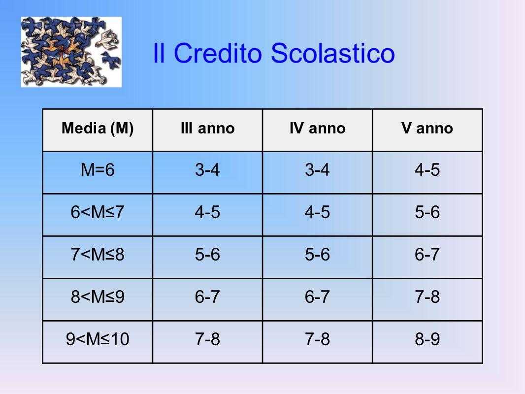 Il Credito Scolastico Media (M)III annoIV annoV anno M=63-4 4-5 6<M74-5 5-6 7<M85-6 6-7 8<M96-7 7-8 9<M107-8 8-9