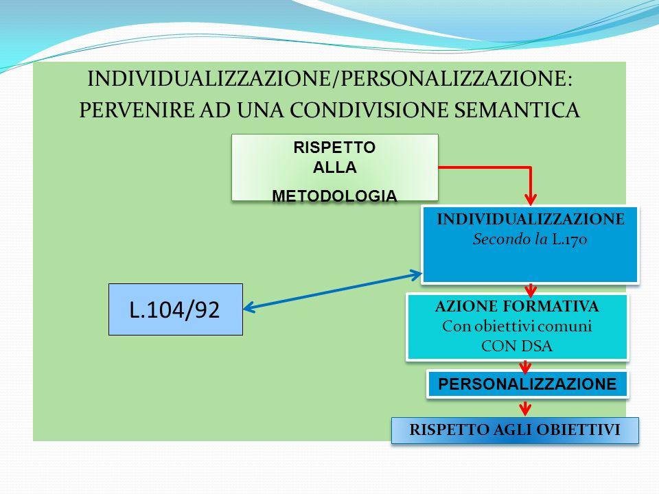 INDIVIDUALIZZAZIONE/PERSONALIZZAZIONE: PERVENIRE AD UNA CONDIVISIONE SEMANTICA RISPETTO ALLA METODOLOGIA RISPETTO ALLA METODOLOGIA INDIVIDUALIZZAZIONE