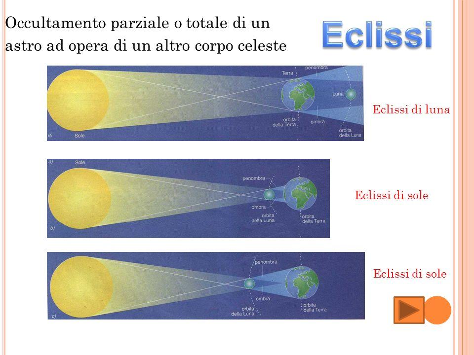 Occultamento parziale o totale di un astro ad opera di un altro corpo celeste Eclissi di luna Eclissi di sole
