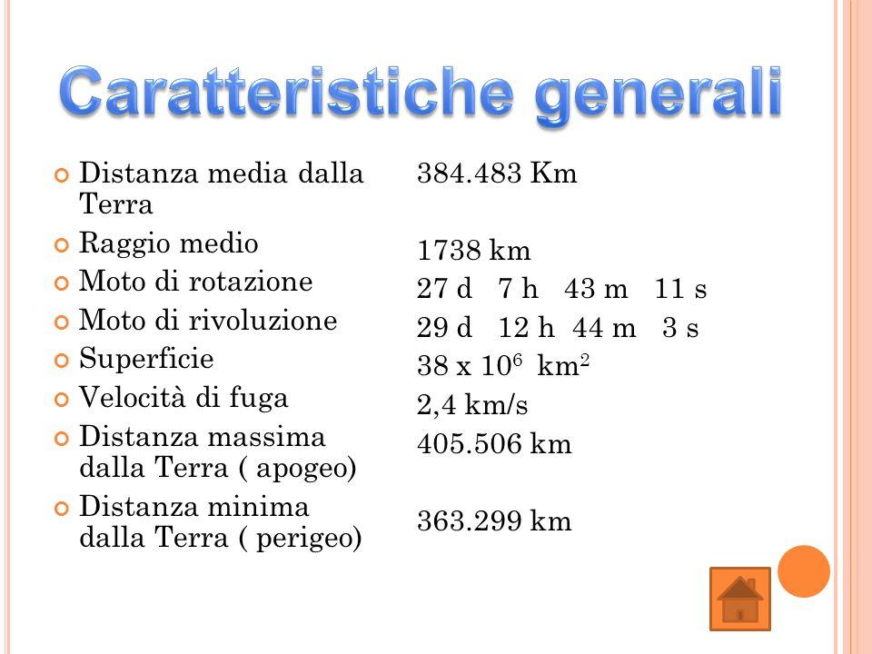 Distanza media dalla Terra Raggio medio Moto di rotazione Moto di rivoluzione Superficie Velocità di fuga Distanza massima dalla Terra ( apogeo) Dista