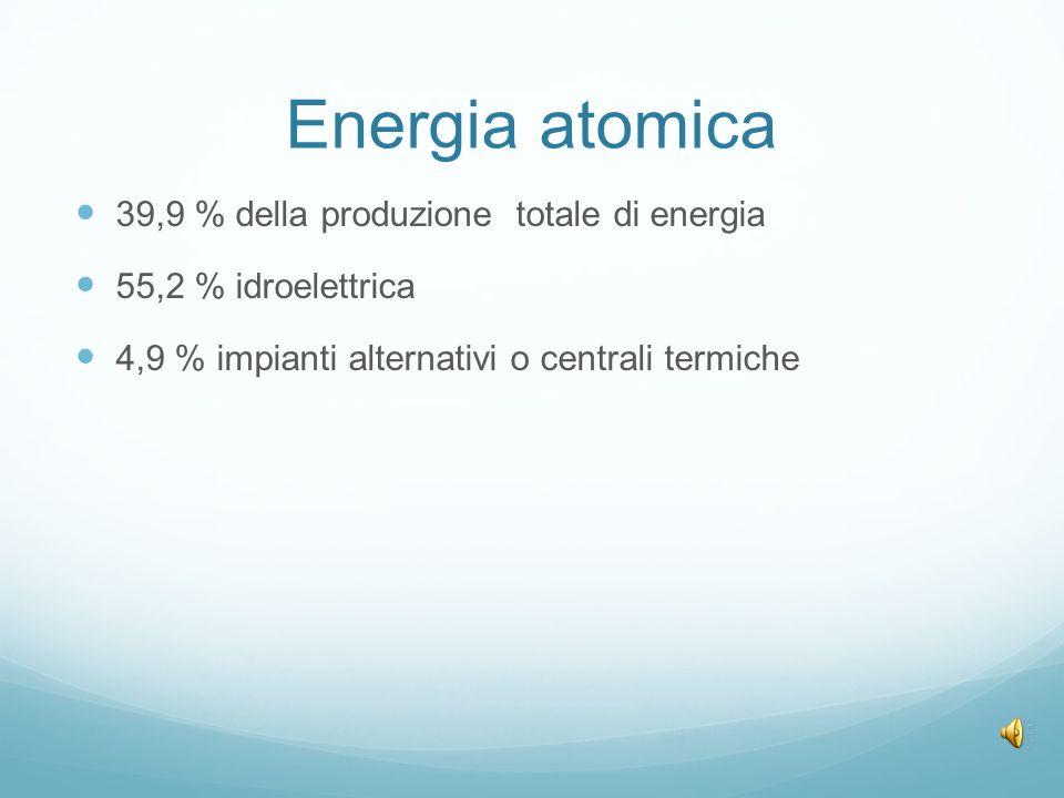 Energia atomica 39,9 % della produzione totale di energia 55,2 % idroelettrica 4,9 % impianti alternativi o centrali termiche