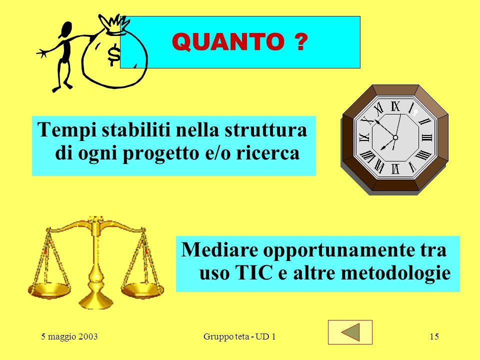 5 maggio 2003Gruppo teta - UD 114 Ricerca come strumento (per non subire il sapere imposto) Ricerca/azione come processo di consolidamento COME ? Docu