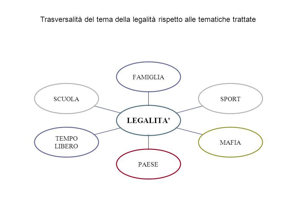 Trasversalità del tema della legalità rispetto alle tematiche trattate LEGALITA FAMIGLIASPORTMAFIAPAESE TEMPO LIBERO SCUOLA