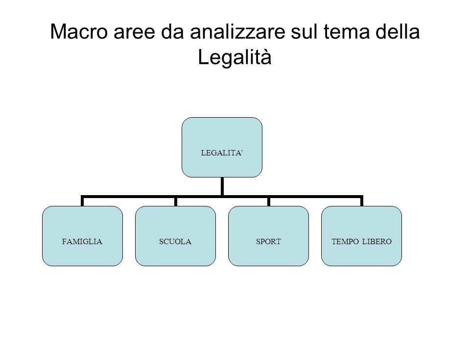 Macro aree da analizzare sul tema della Legalità LEGALITA FAMIGLIASCUOLASPORTTEMPO LIBERO