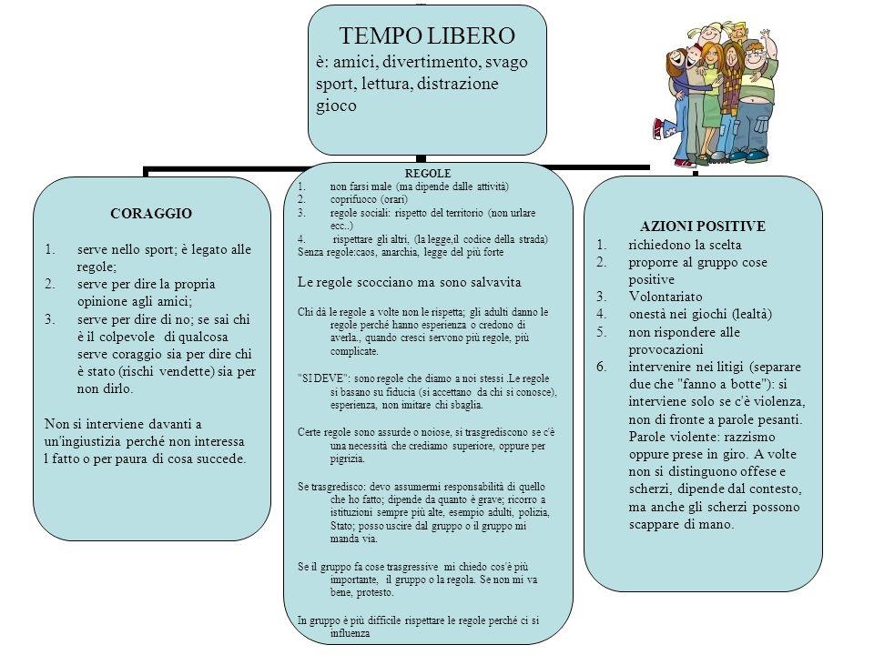 TEMPO LIBERO è: amici, divertimento, svago sport, lettura, distrazione gioco CORAGGIO 1.serve nello sport; è legato alle regole; 2.serve per dire la p