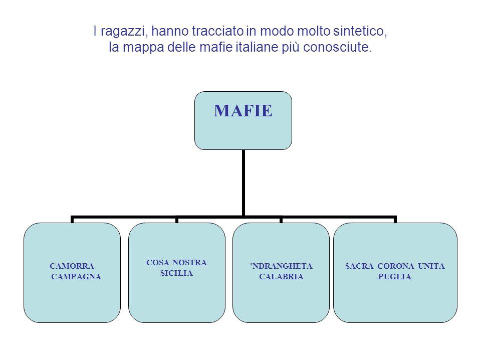 I ragazzi, hanno tracciato in modo molto sintetico, la mappa delle mafie italiane più conosciute. MAFIE CAMORRA CAMPAGNA COSA NOSTRA SICILIA 'NDRANGHE