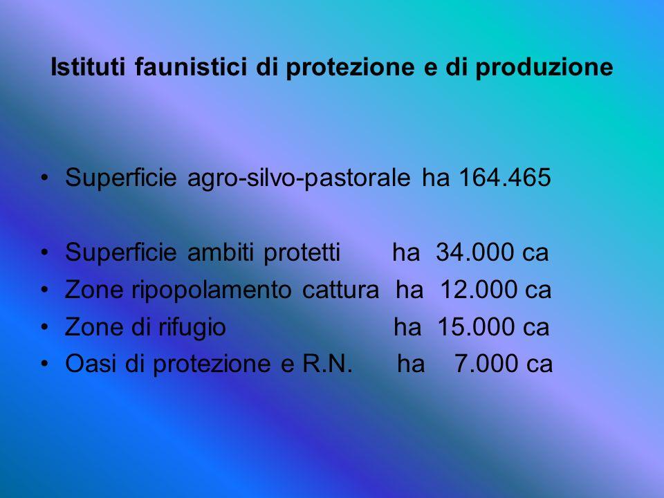 Istituti faunistici di protezione e di produzione Superficie agro-silvo-pastorale ha 164.465 Superficie ambiti protetti ha 34.000 ca Zone ripopolament