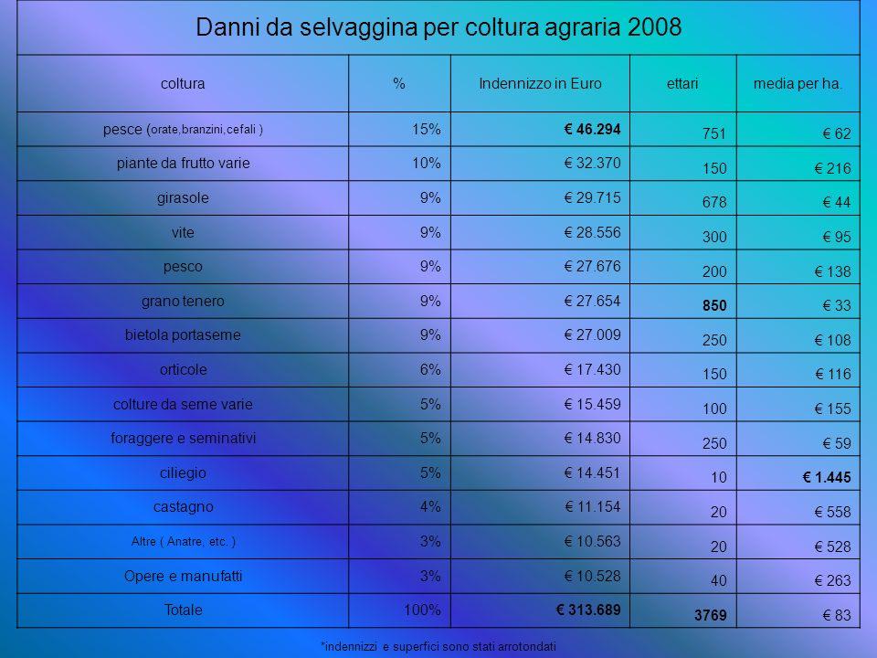 Danni da selvaggina per coltura agraria 2008 coltura%Indennizzo in Euroettarimedia per ha. pesce ( orate,branzini,cefali ) 15% 46.294 751 62 piante da