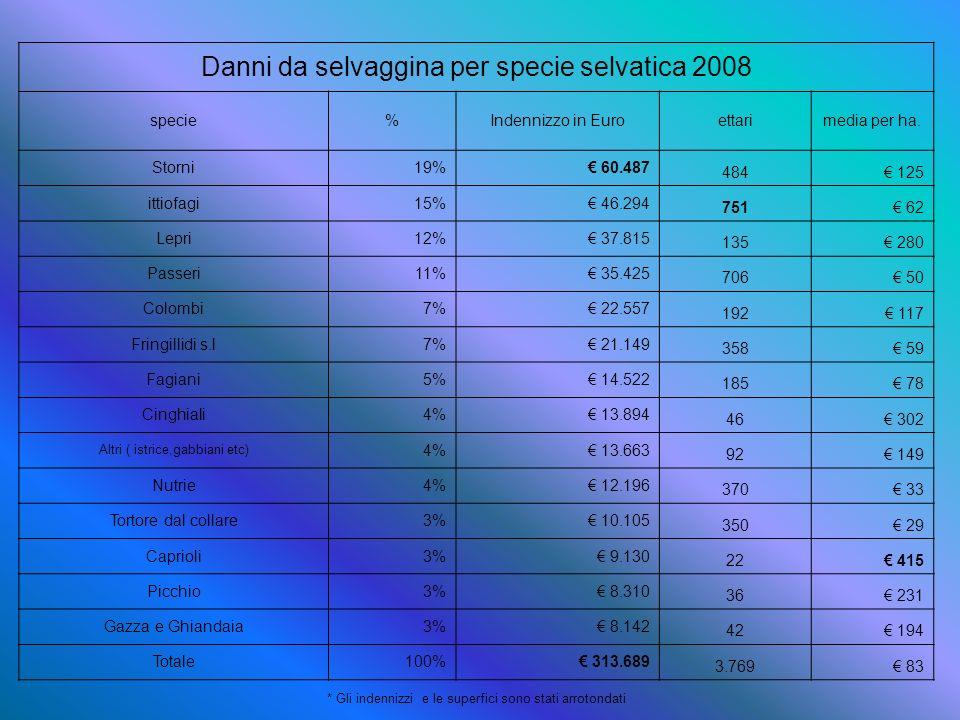 Danni da selvaggina per specie selvatica 2008 specie%Indennizzo in Euroettarimedia per ha. Storni19% 60.487 484 125 ittiofagi15% 46.294 751 62 Lepri12