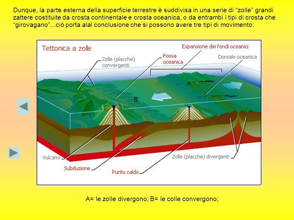 Dunque, la parte esterna della superficie terrestre è suddivisa in una serie di zolle grandi zattere costituite da crosta continentale e crosta oceani