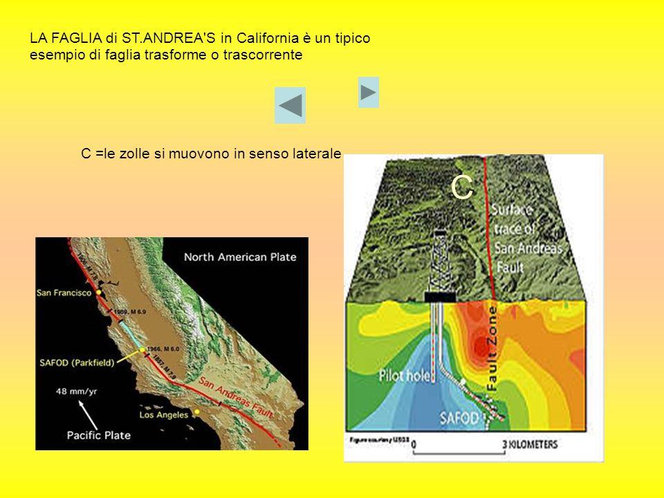 LA FAGLIA di ST.ANDREA'S in California è un tipico esempio di faglia trasforme o trascorrente C =le zolle si muovono in senso laterale C
