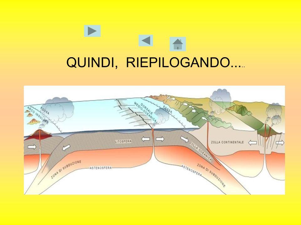 QUINDI, RIEPILOGANDO.....