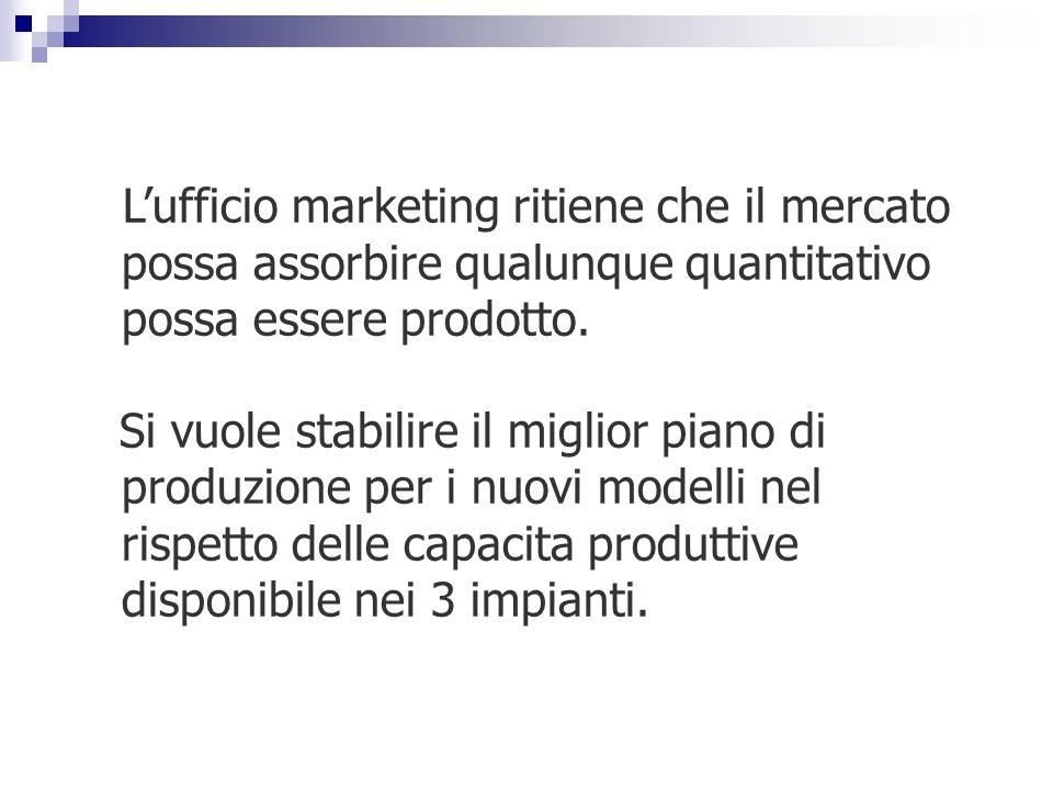 Lufficio marketing ritiene che il mercato possa assorbire qualunque quantitativo possa essere prodotto. Si vuole stabilire il miglior piano di produzi