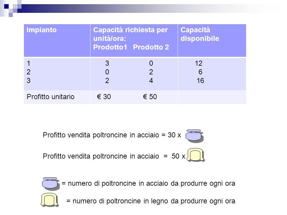ImpiantoCapacità richiesta per unità/ora: Prodotto1 Prodotto 2 Capacità disponibile 123123 3 0 0 2 2 4 12 6 16 Profitto unitario 30 50 Profitto vendit