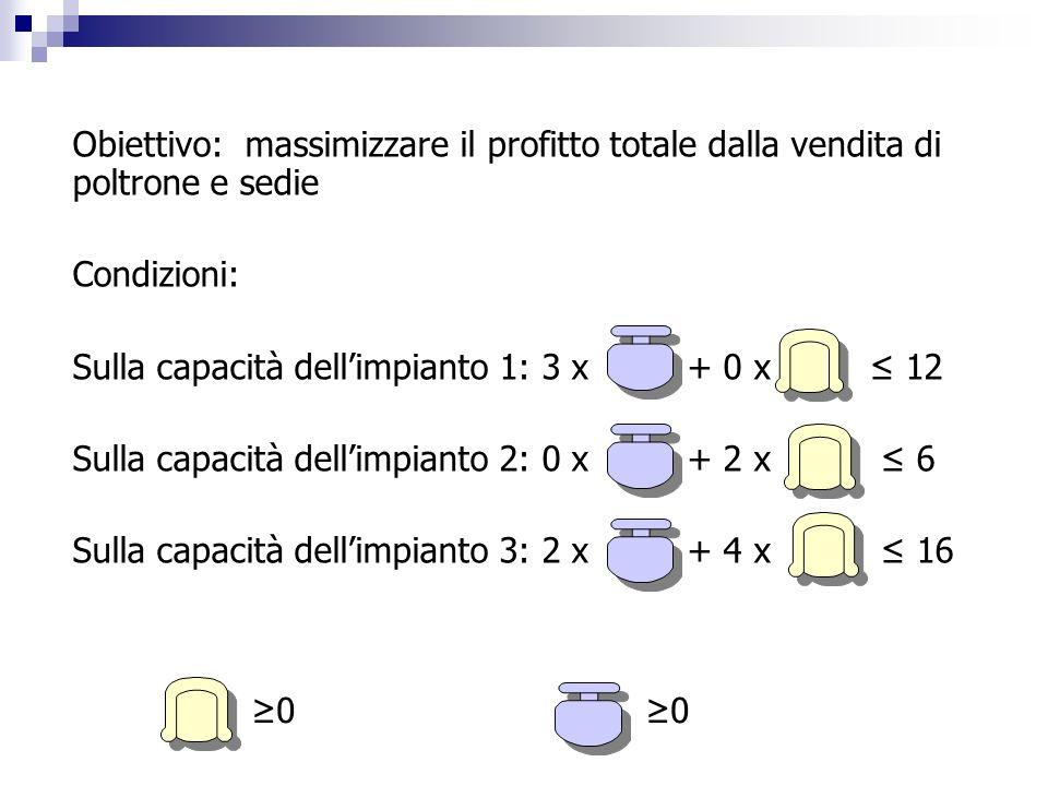 Obiettivo: massimizzare il profitto totale dalla vendita di poltrone e sedie Condizioni: Sulla capacità dellimpianto 1: 3 x + 0 x 12 Sulla capacità de