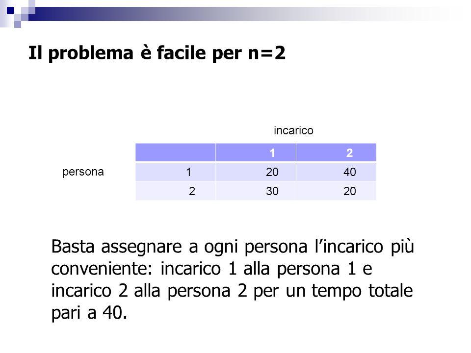 Il problema è facile per n=2 1 2 1 20 40 2 30 20 incarico persona Basta assegnare a ogni persona lincarico più conveniente: incarico 1 alla persona 1