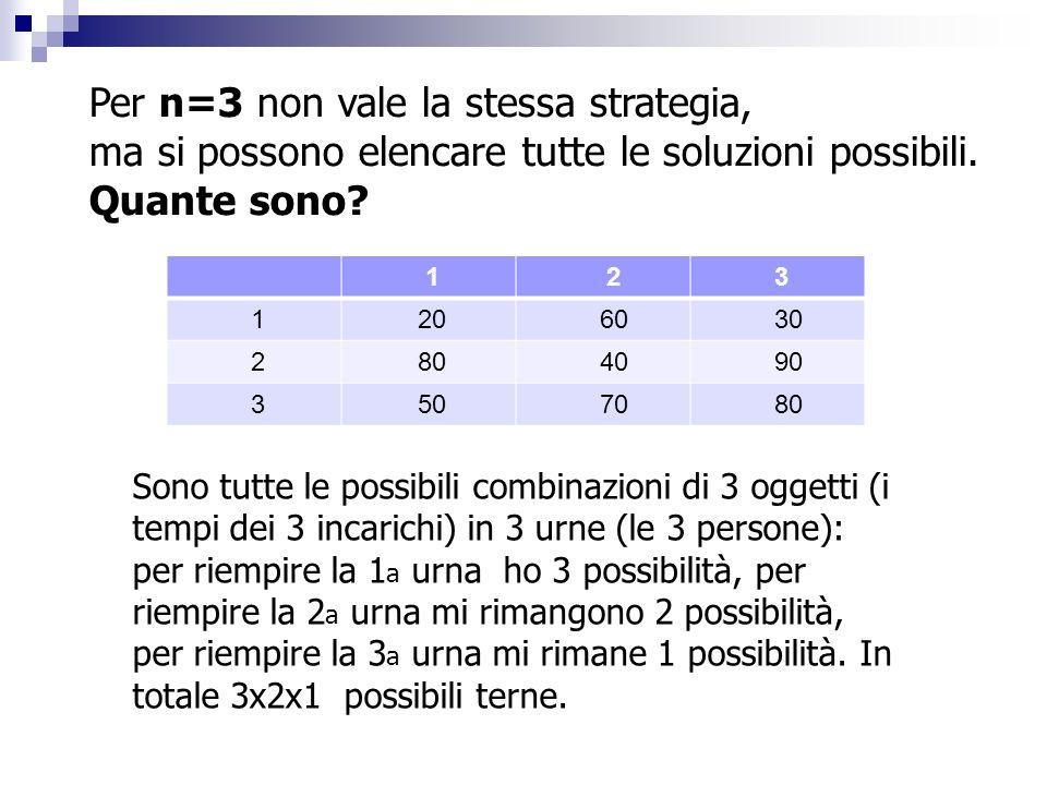 Per n=3 non vale la stessa strategia, ma si possono elencare tutte le soluzioni possibili. Quante sono? 1 2 3 1 20 60 30 2 80 40 90 3 50 70 80 Sono tu