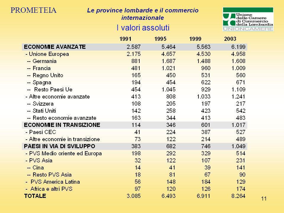 11 PROMETEIA Le province lombarde e il commercio internazionale I valori assoluti