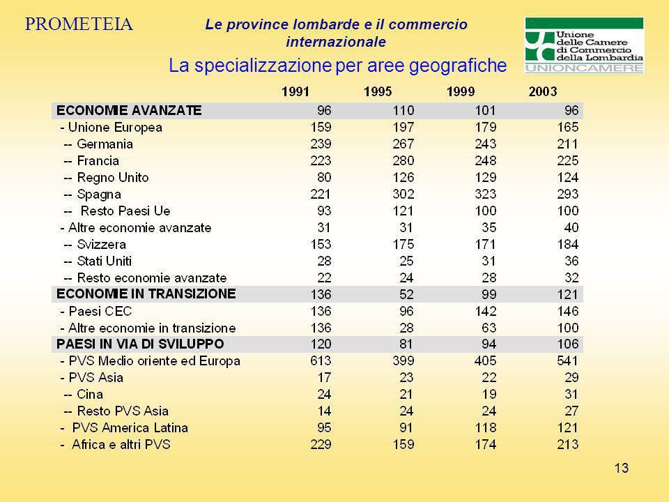 13 PROMETEIA Le province lombarde e il commercio internazionale La specializzazione per aree geografiche