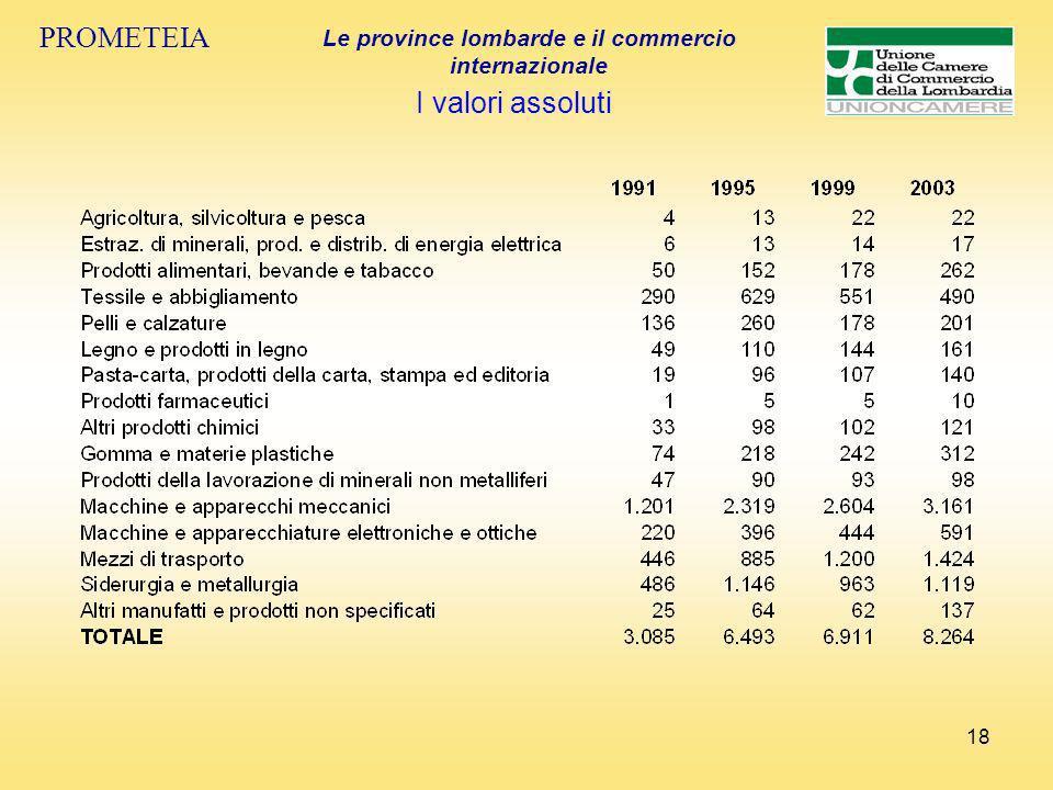 18 PROMETEIA Le province lombarde e il commercio internazionale I valori assoluti