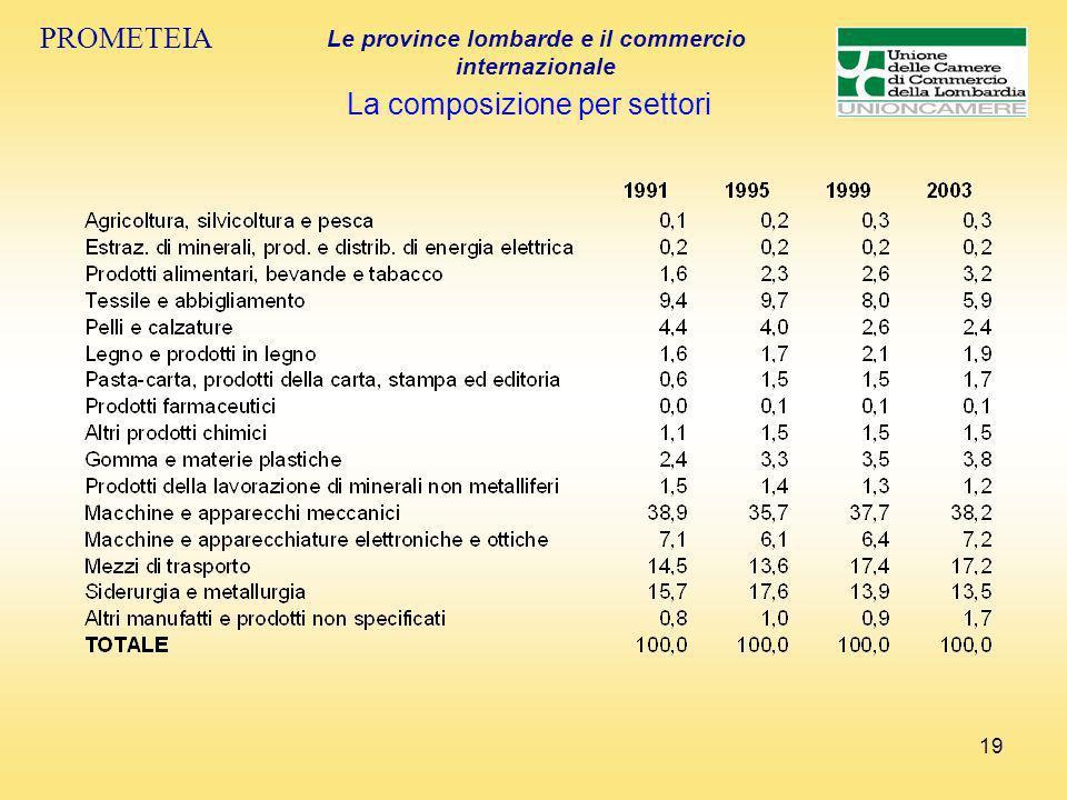 19 PROMETEIA Le province lombarde e il commercio internazionale La composizione per settori