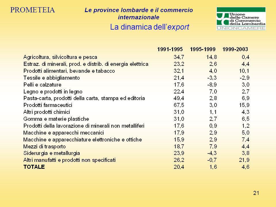 21 PROMETEIA Le province lombarde e il commercio internazionale La dinamica dellexport