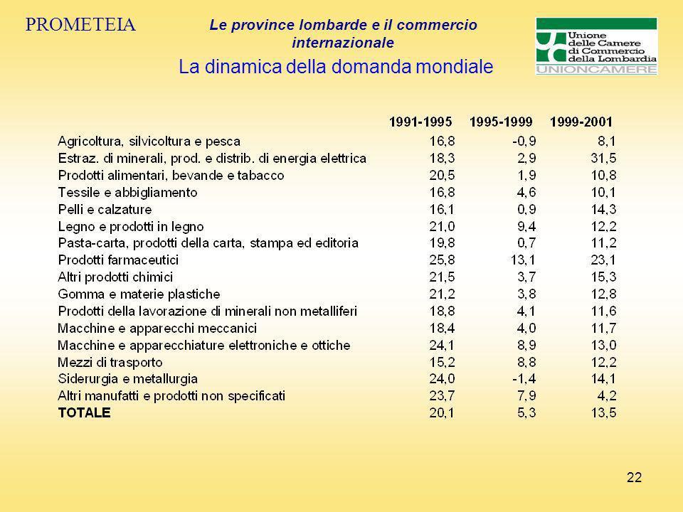 22 PROMETEIA Le province lombarde e il commercio internazionale La dinamica della domanda mondiale