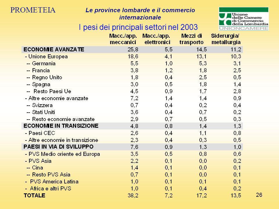 26 PROMETEIA Le province lombarde e il commercio internazionale I pesi dei principali settori nel 2003