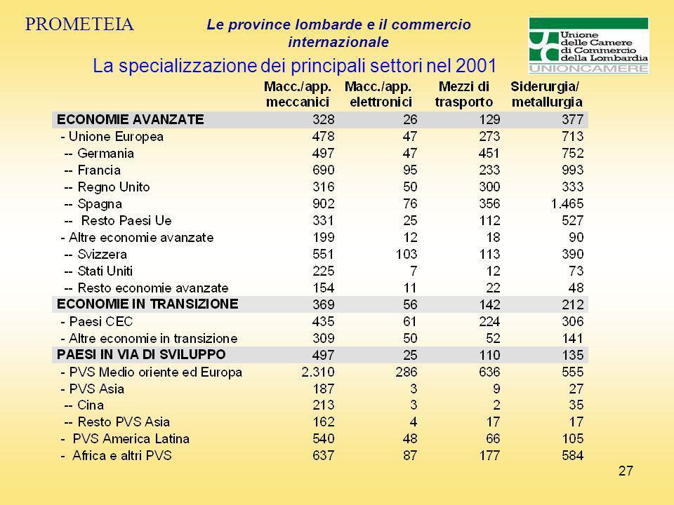 27 PROMETEIA Le province lombarde e il commercio internazionale La specializzazione dei principali settori nel 2001