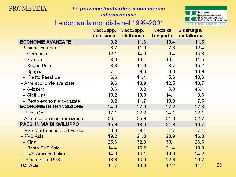 29 PROMETEIA Le province lombarde e il commercio internazionale La domanda mondiale nel 1999-2001