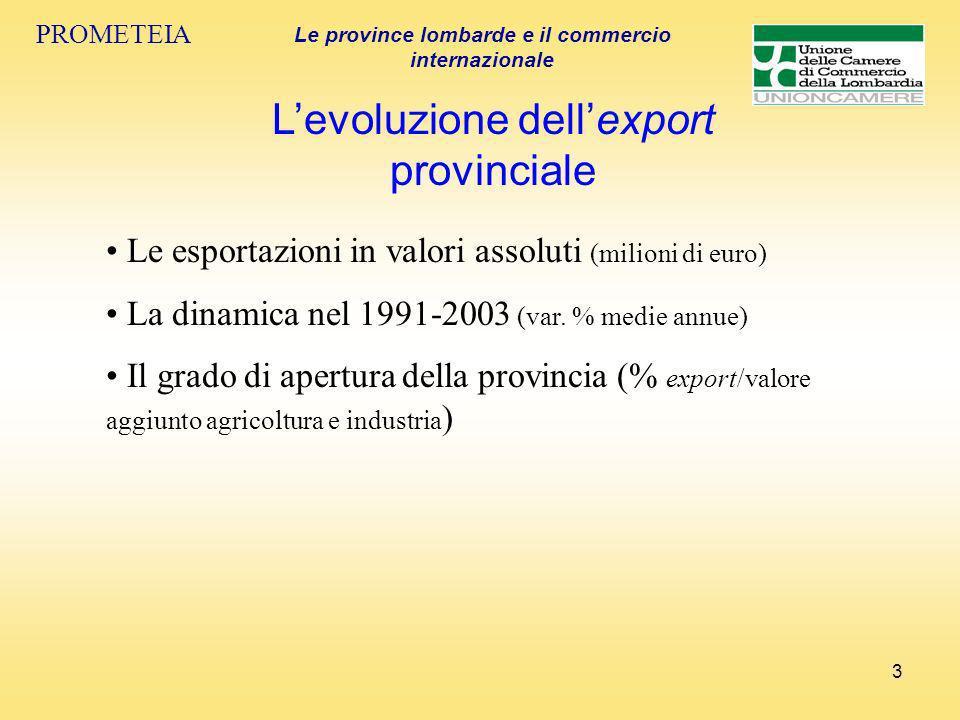 3 Levoluzione dellexport provinciale PROMETEIA Le province lombarde e il commercio internazionale Le esportazioni in valori assoluti (milioni di euro) La dinamica nel 1991-2003 (var.