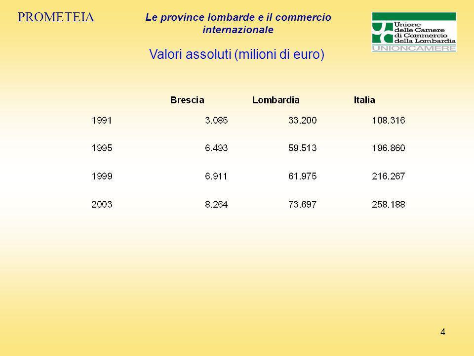 25 PROMETEIA Le province lombarde e il commercio internazionale I valori assoluti nel 2003