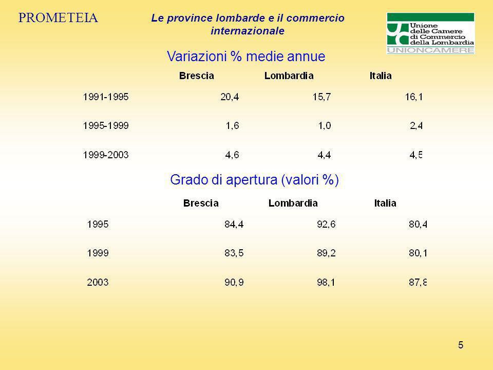 5 PROMETEIA Le province lombarde e il commercio internazionale Variazioni % medie annue Grado di apertura (valori %)